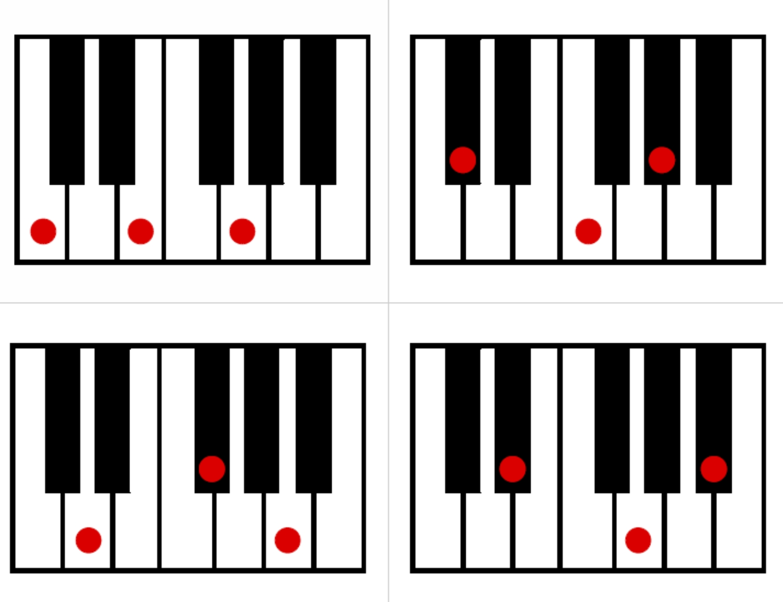 Full piano keyboard keyboard major triads